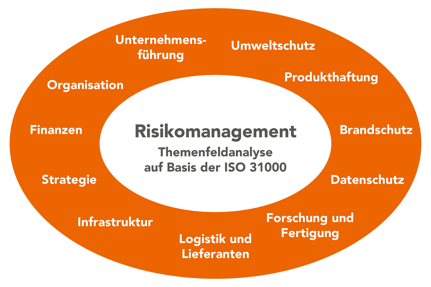 EWN-Risikomanagement